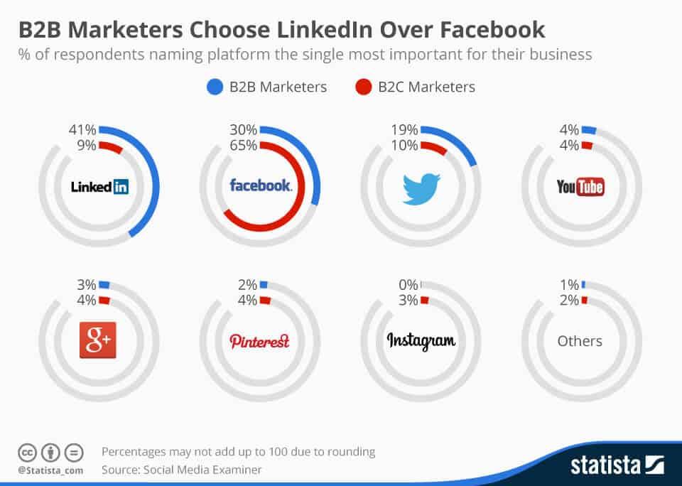 corso LinkedIn per aziende B2B